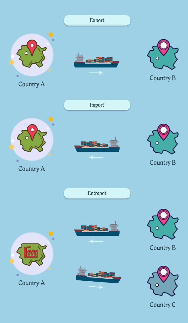 examples of international trade